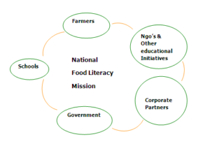 National food literacy mission stakeholders are farmers, schools, government, education initiatives and corporate partners